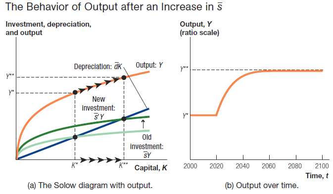 NYU Macroeconomics tutor Columbia Princeton Yale Solow Growth Dynamics New York